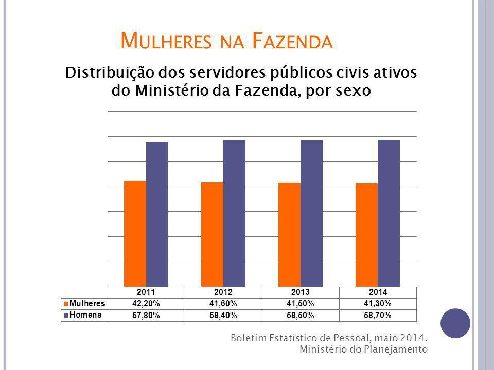 M ULHERES NA F AZENDA Distribuição dos servidores públicos civis ativos do Ministério da Fazenda, por sexo Boletim Estatístico de Pessoal, maio 2014.