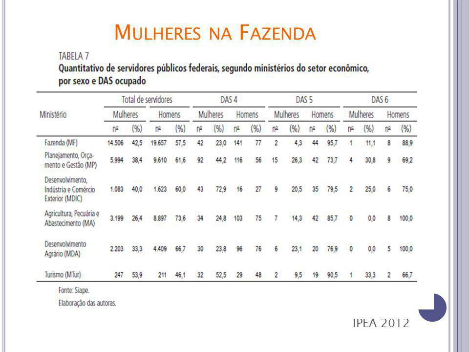 M ULHERES NA F AZENDA IPEA 2012