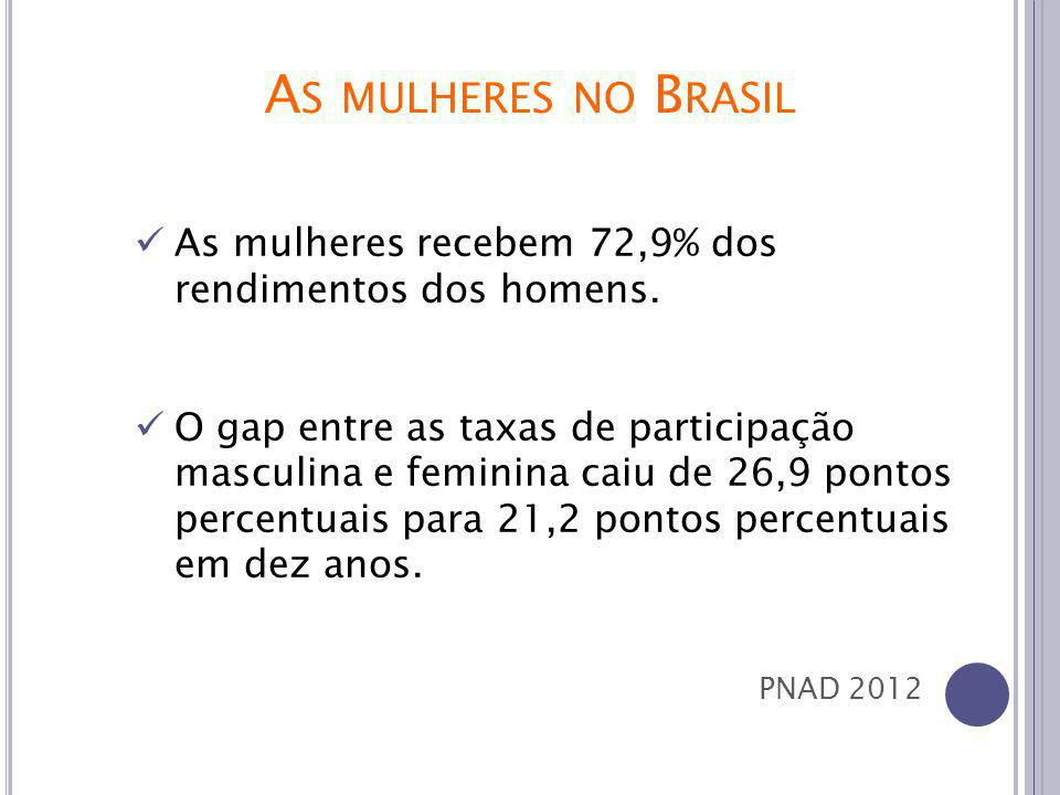 As mulheres recebem 72,9% dos rendimentos dos homens.