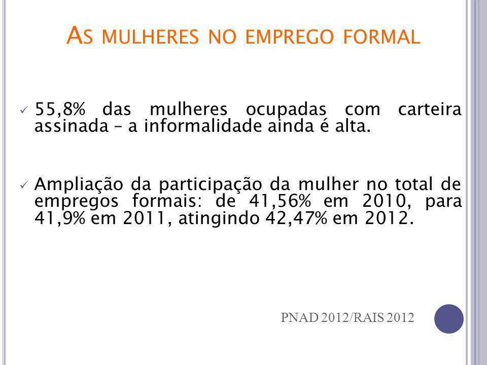 Executivo (cargos eletivos) Governos Estaduais Prefeituras Judiciário STF TSE P RESENÇA NOS E XECUTIVO E J UDICIÁRIO 7,4% 11,8% 18,2% 28,6% T SE/201 3