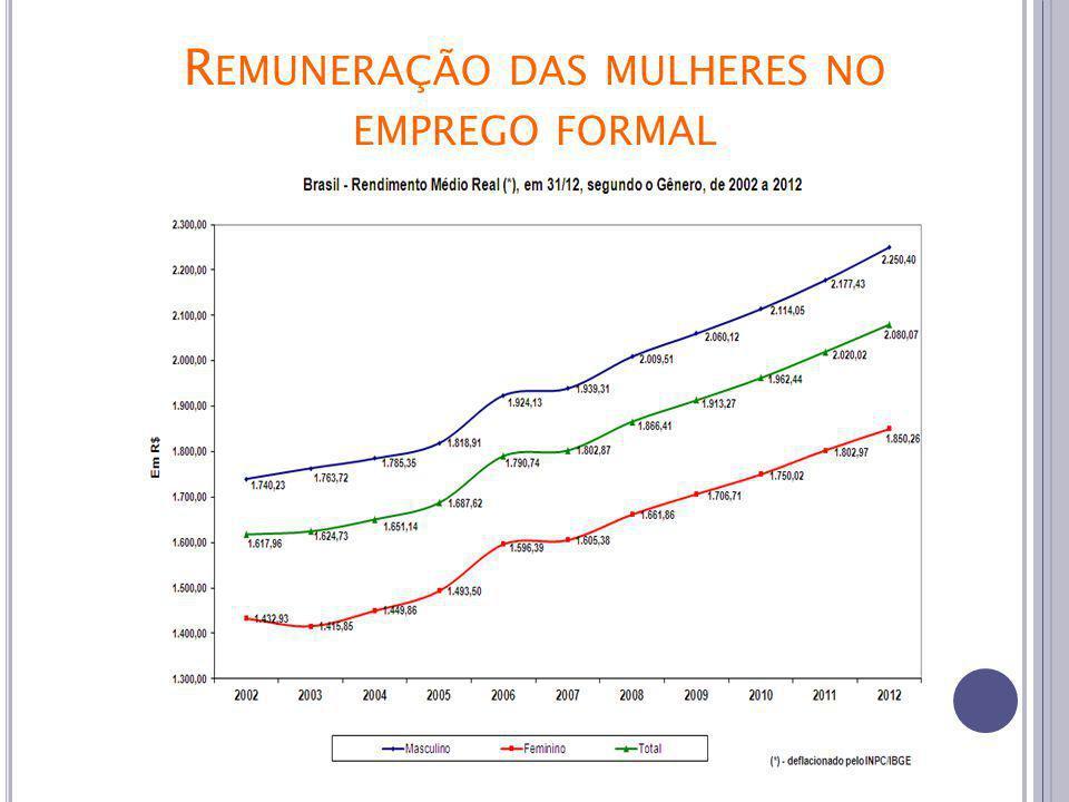 CAGED 1ºtri/2014 R EMUNERAÇÃO DAS MULHERES NO EMPREGO FORMAL Elevação de 11,28% dos salários médios reais de admissão das mulheres, em relação a dezembro de 2010.