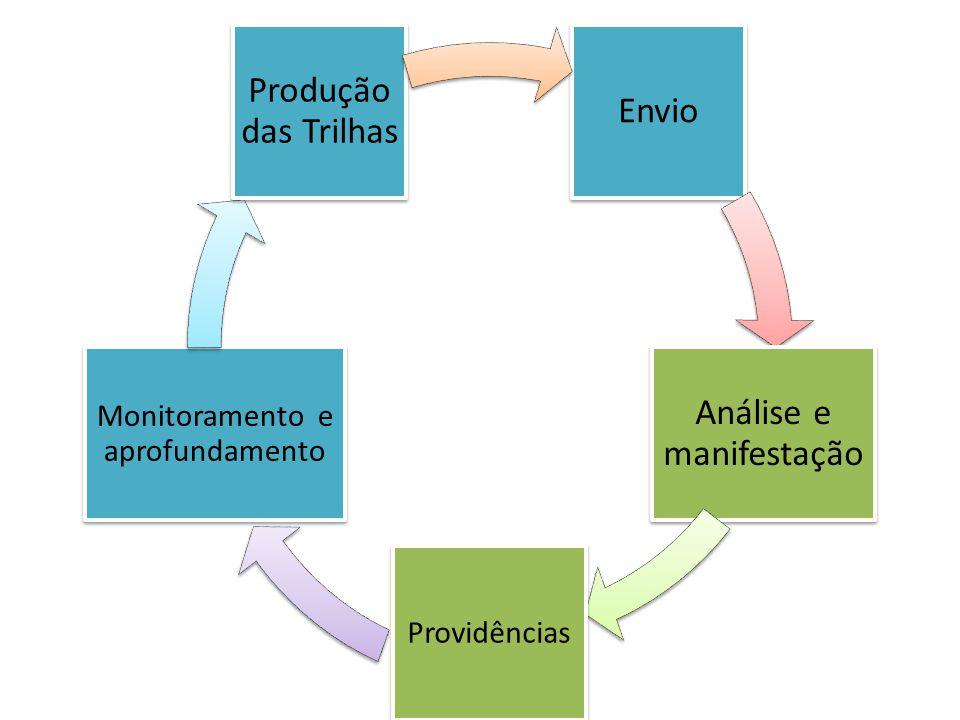 Envio Análise e manifestação Providências Monitoramento e aprofundamento Produção das Trilhas