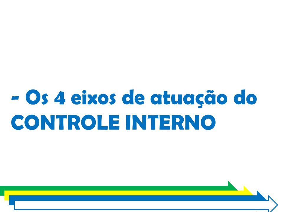 - Os 4 eixos de atuação do CONTROLE INTERNO