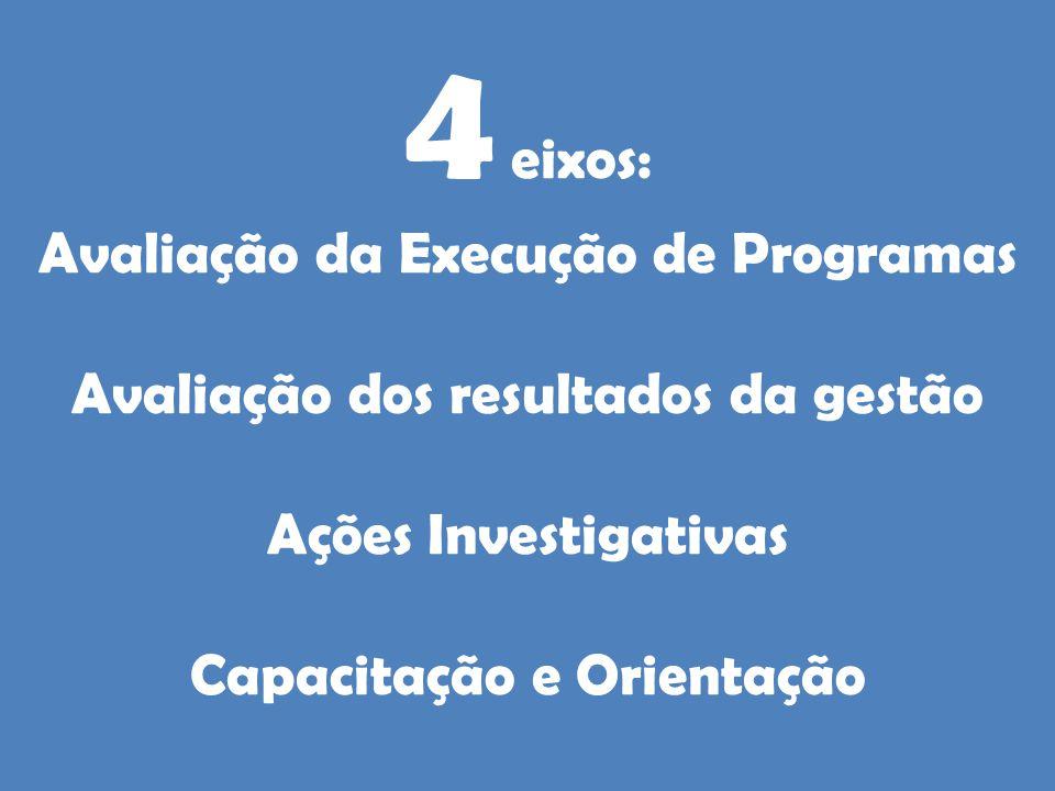 4 eixos: Avaliação da Execução de Programas Avaliação dos resultados da gestão Ações Investigativas Capacitação e Orientação