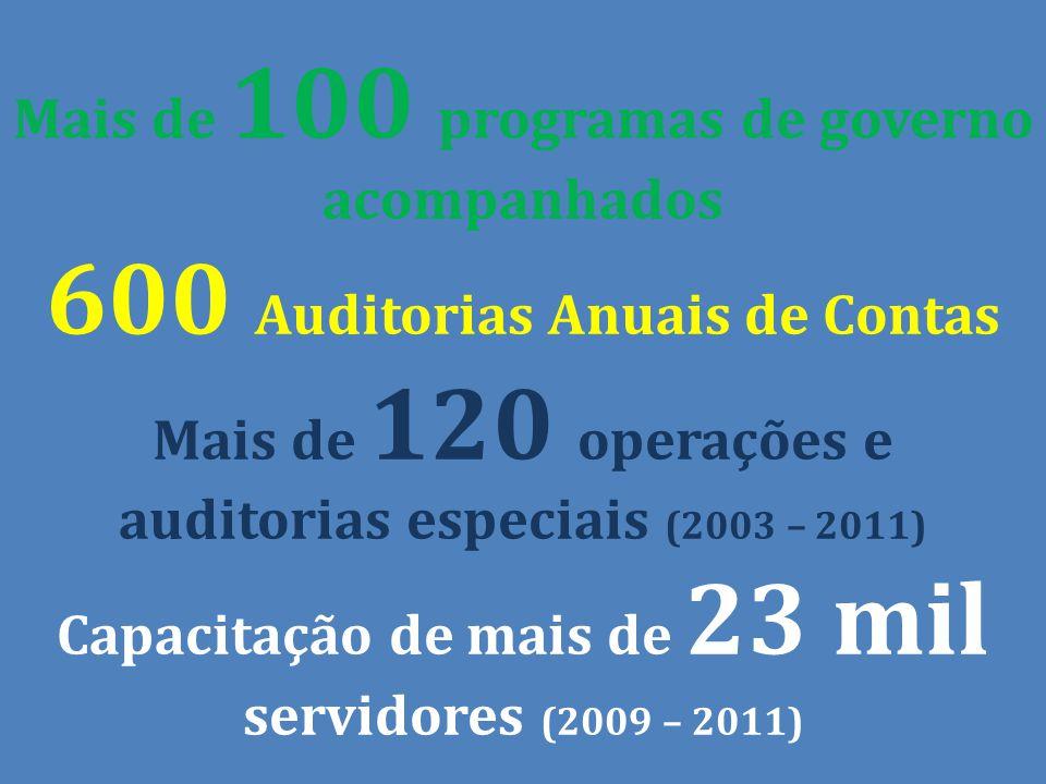 Mais de 100 programas de governo acompanhados 600 Auditorias Anuais de Contas Mais de 120 operações e auditorias especiais (2003 – 2011) Capacitação de mais de 23 mil servidores (2009 – 2011)