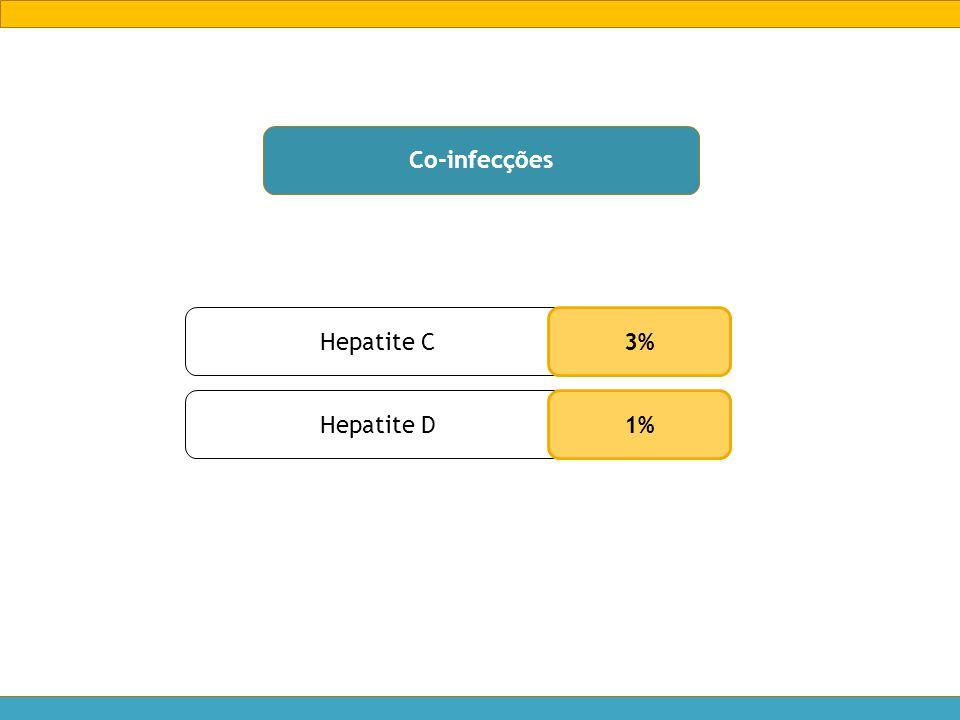 Co-infecções Hepatite C Hepatite D 3% 1%
