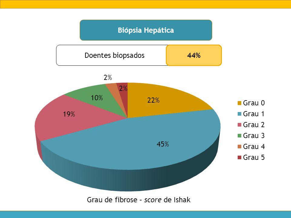Biópsia Hepática Doentes biopsados 44% Grau de fibrose – score de Ishak