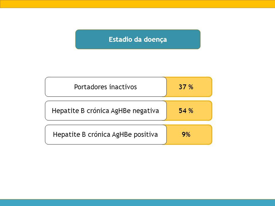 Estadio da doença 37 % Portadores inactivos 54 % Hepatite B crónica AgHBe negativa 9% Hepatite B crónica AgHBe positiva