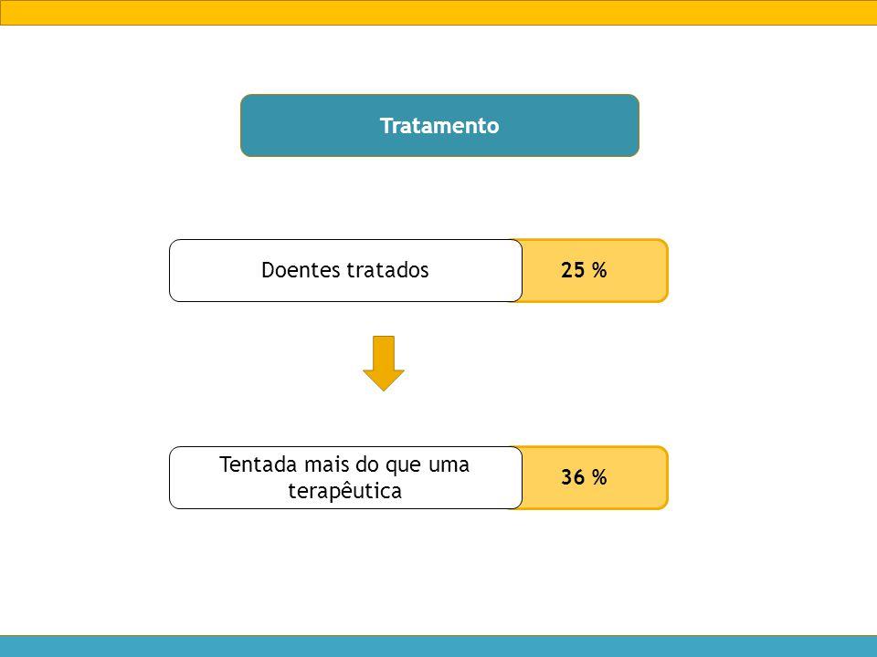 Tratamento 25 % Doentes tratados 36 % Tentada mais do que uma terapêutica