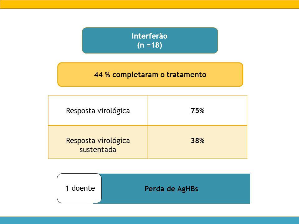 Interferão (n =18) 44 % completaram o tratamento Resposta virológica75% Resposta virológica sustentada 38% Perda de AgHBs 1 doente
