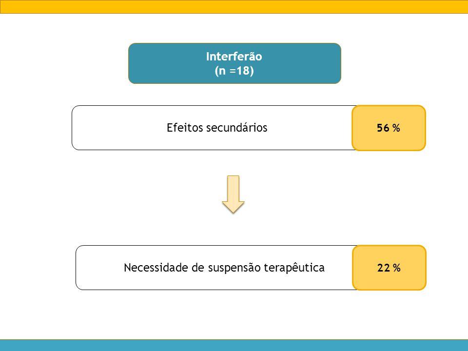 Efeitos secundários Necessidade de suspensão terapêutica 22 % 56 % Interferão (n =18)
