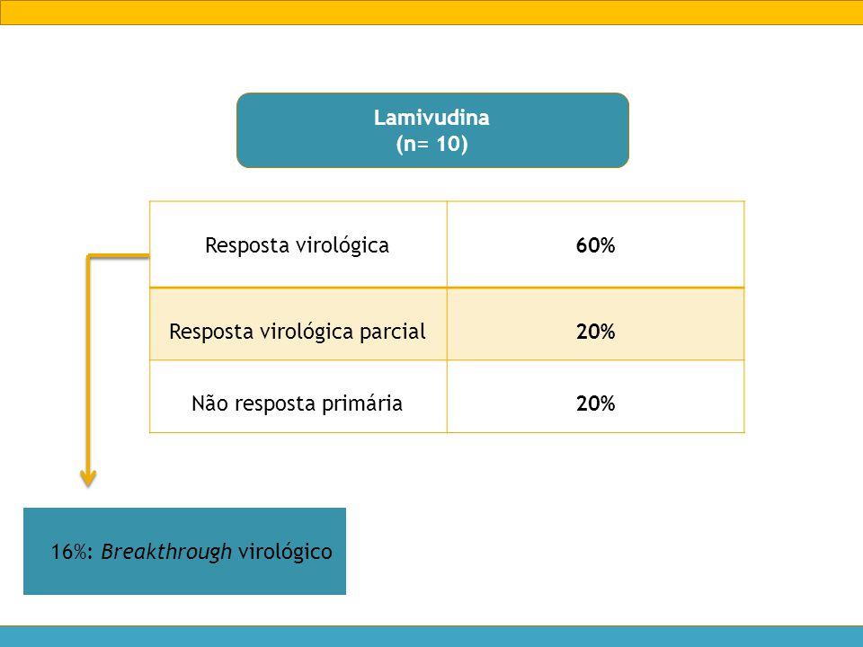 Lamivudina (n= 10) Resposta virológica60% Resposta virológica parcial20% Não resposta primária20% 16%: Breakthrough virológico