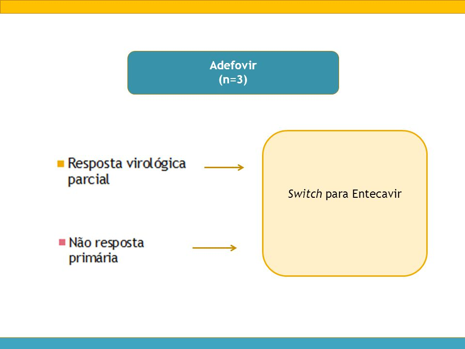 Adefovir (n=3) Switch para Entecavir