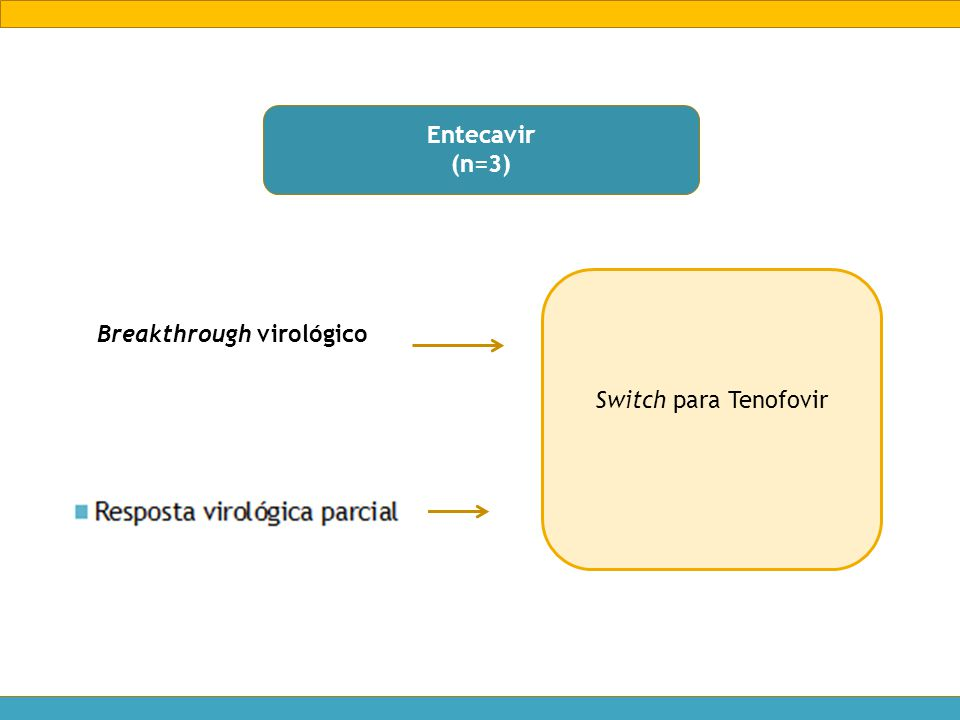 Entecavir (n=3) Switch para Tenofovir Breakthrough virológico