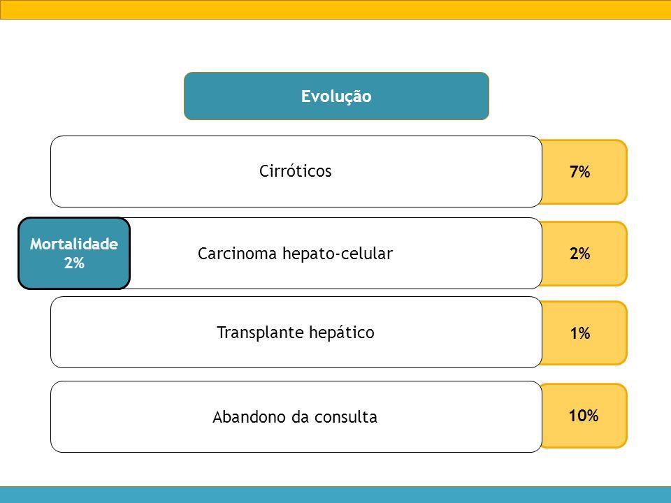 10% Evolução 7% Cirróticos Abandono da consulta 2% Carcinoma hepato-celular Mortalidade 2% 1% Transplante hepático