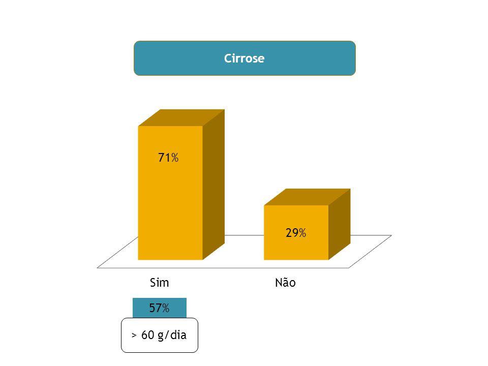 Cirrose 57% > 60 g/dia