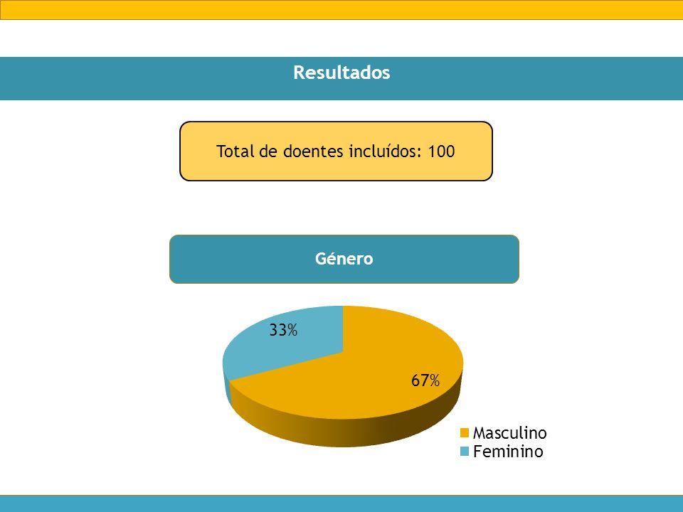 Resultados Total de doentes incluídos: 100 Género