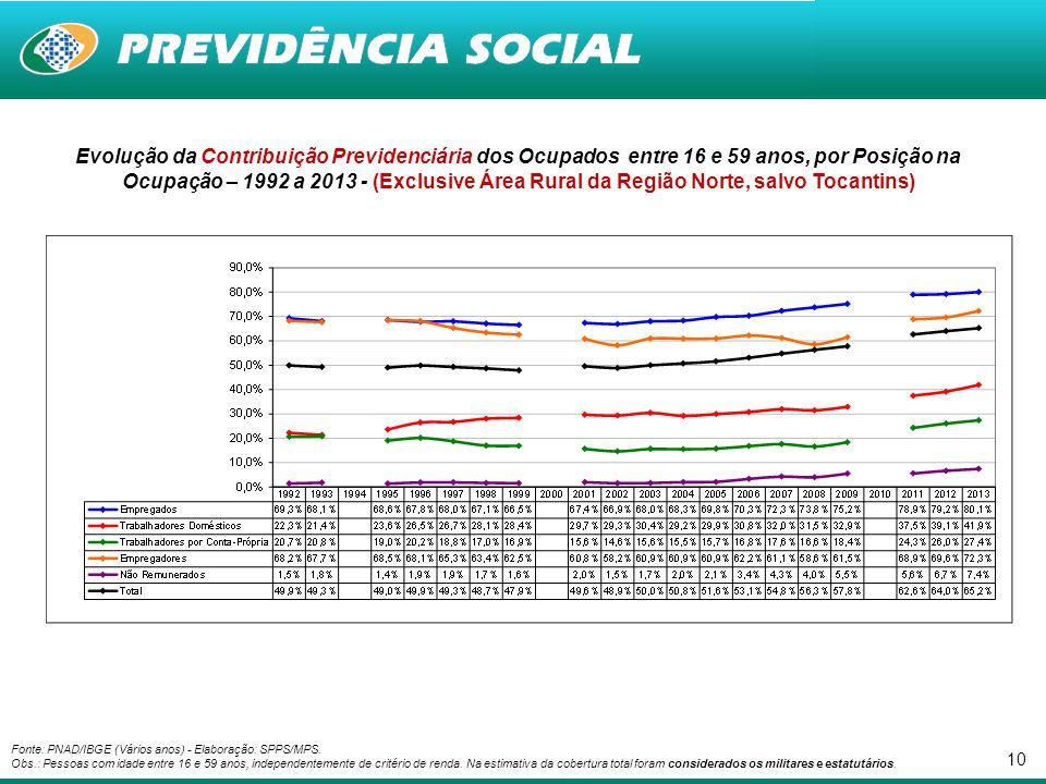 10 Evolução da Contribuição Previdenciária dos Ocupados entre 16 e 59 anos, por Posição na Ocupação – 1992 a 2013 - (Exclusive Área Rural da Região No