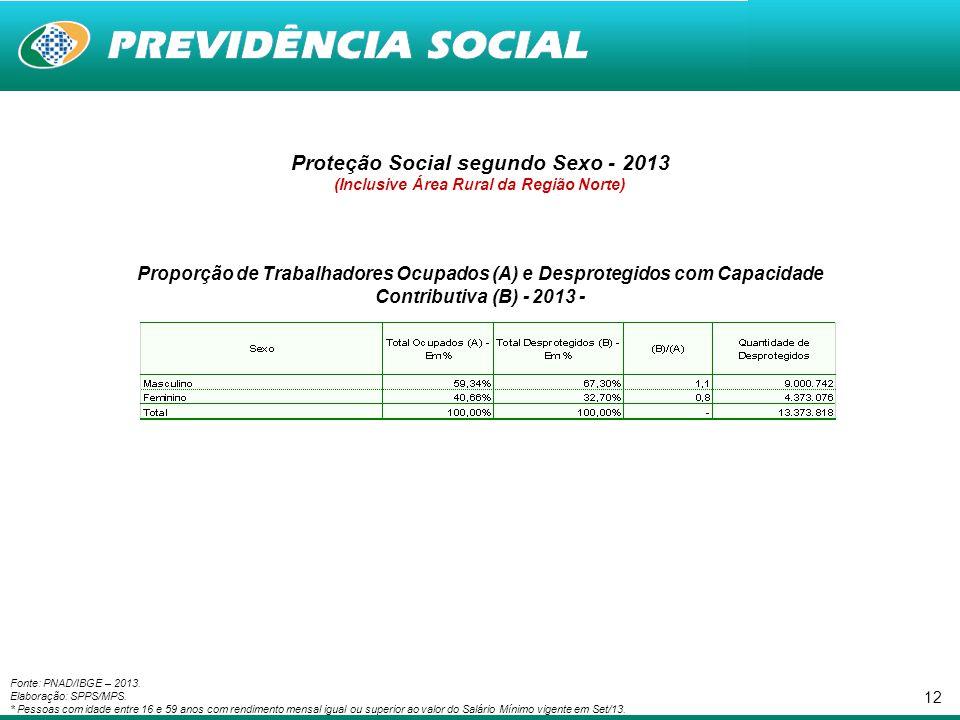 12 Proteção Social segundo Sexo - 2013 (Inclusive Área Rural da Região Norte) Proporção de Trabalhadores Ocupados (A) e Desprotegidos com Capacidade C