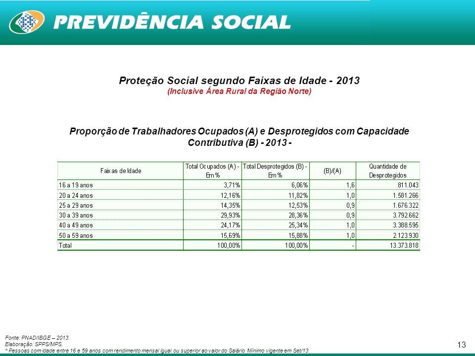 13 Proteção Social segundo Faixas de Idade - 2013 (Inclusive Área Rural da Região Norte) Proporção de Trabalhadores Ocupados (A) e Desprotegidos com C
