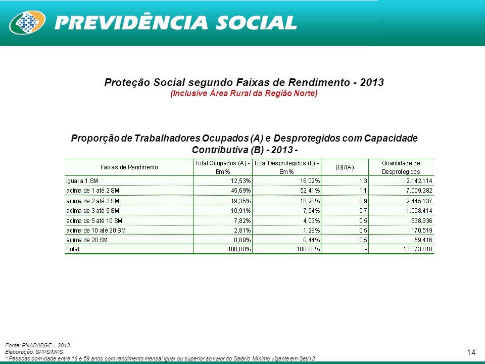 14 Proteção Social segundo Faixas de Rendimento - 2013 (Inclusive Área Rural da Região Norte) Proporção de Trabalhadores Ocupados (A) e Desprotegidos