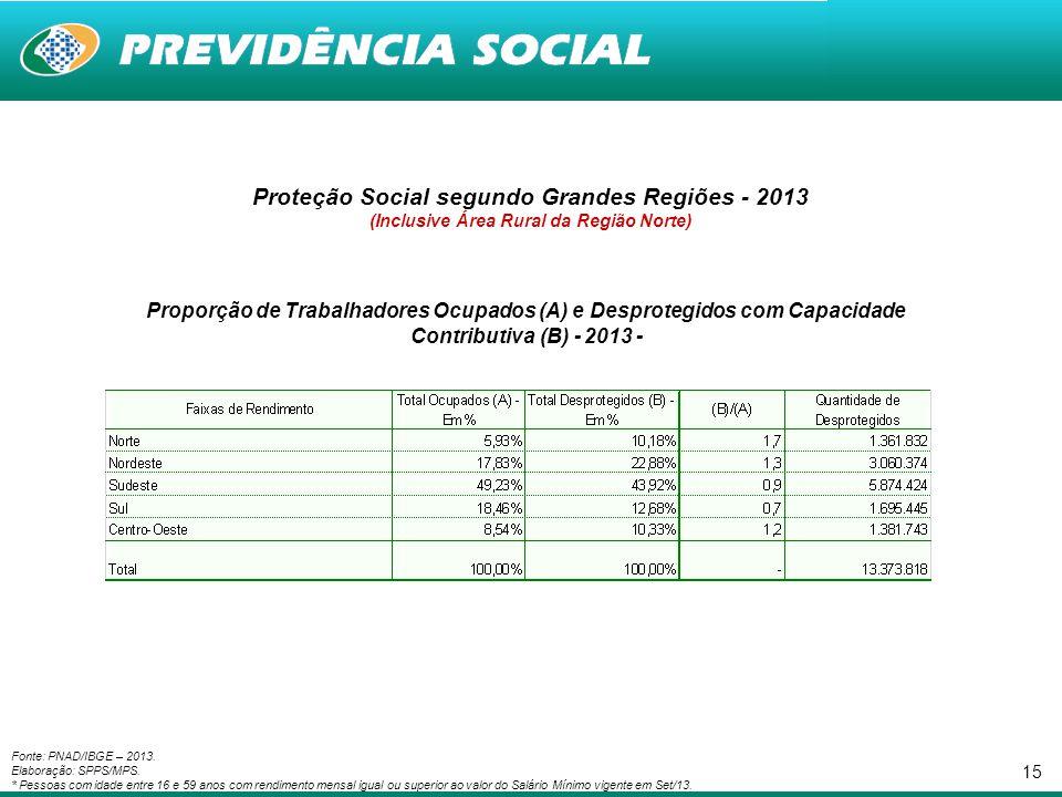15 Proteção Social segundo Grandes Regiões - 2013 (Inclusive Área Rural da Região Norte) Proporção de Trabalhadores Ocupados (A) e Desprotegidos com C
