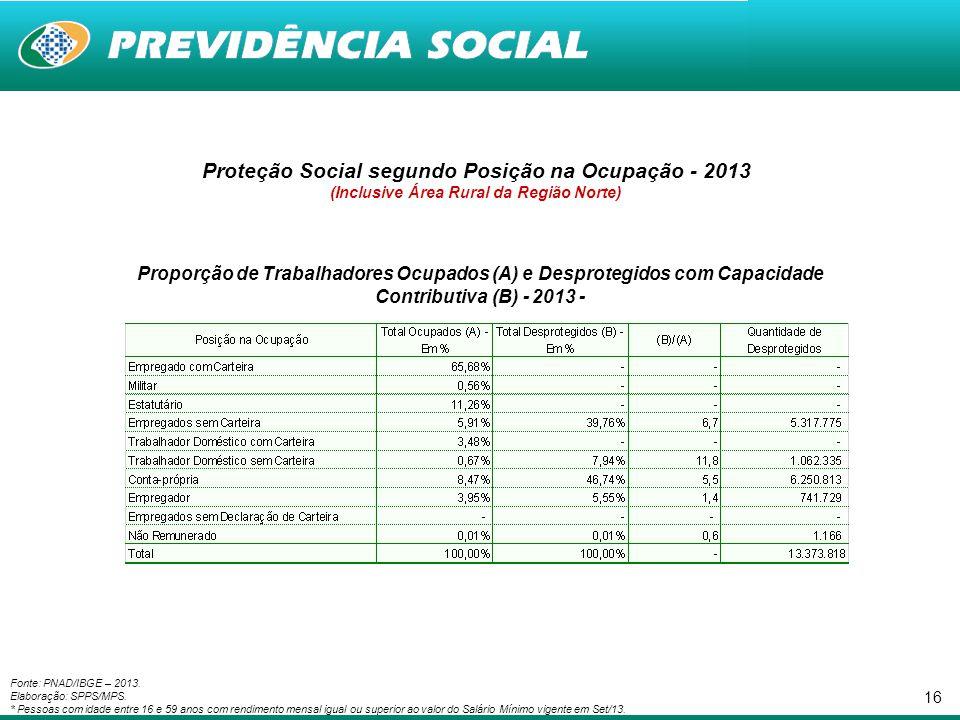 16 Proporção de Trabalhadores Ocupados (A) e Desprotegidos com Capacidade Contributiva (B) - 2013 - Proteção Social segundo Posição na Ocupação - 2013