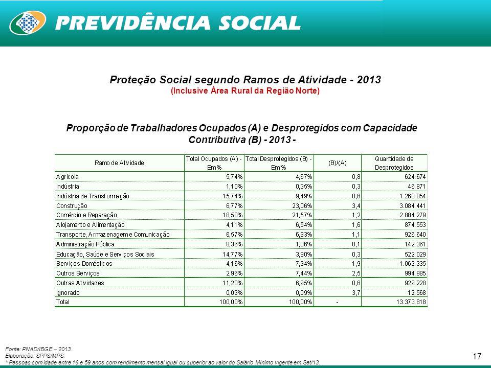 17 Proteção Social segundo Ramos de Atividade - 2013 (Inclusive Área Rural da Região Norte) Proporção de Trabalhadores Ocupados (A) e Desprotegidos co