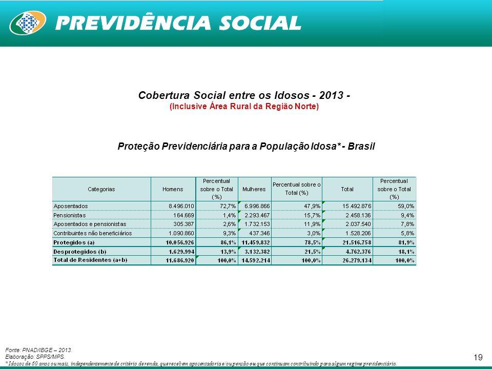 19 Fonte: PNAD/IBGE – 2013. Elaboração: SPPS/MPS. * Idosos de 60 anos ou mais, independentemente de critério de renda, que recebem aposentadoria e/ou