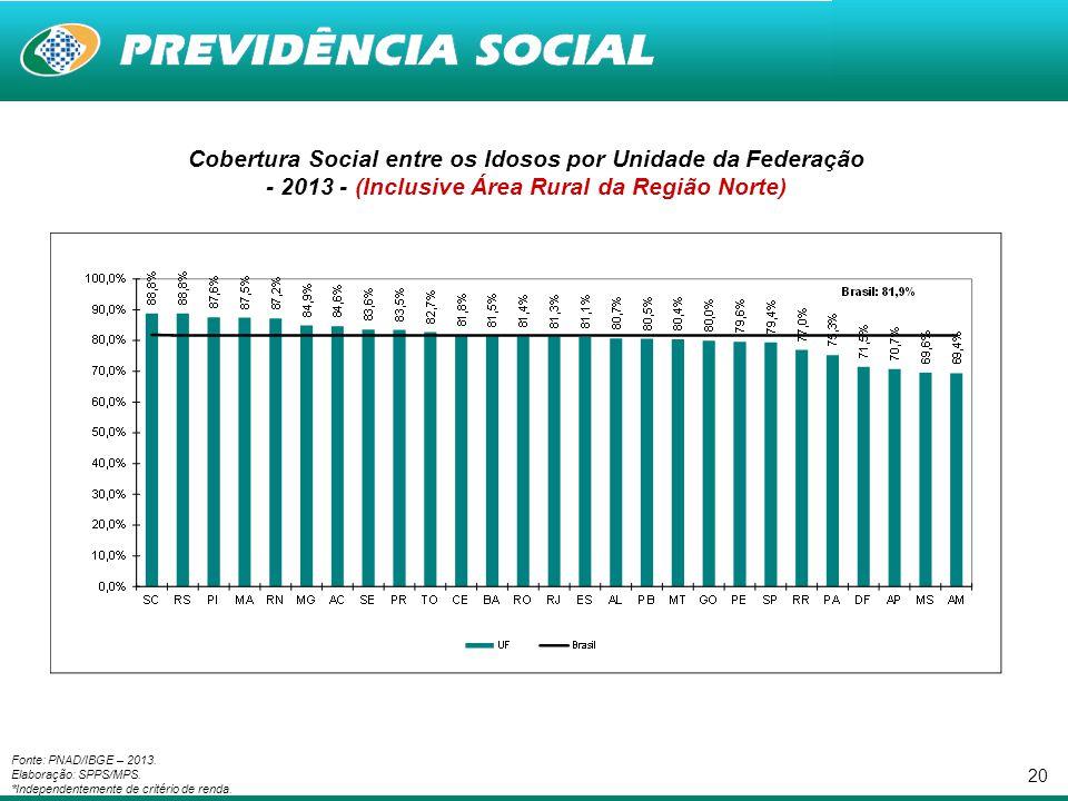 20 Cobertura Social entre os Idosos por Unidade da Federação - 2013 - (Inclusive Área Rural da Região Norte) Fonte: PNAD/IBGE – 2013. Elaboração: SPPS