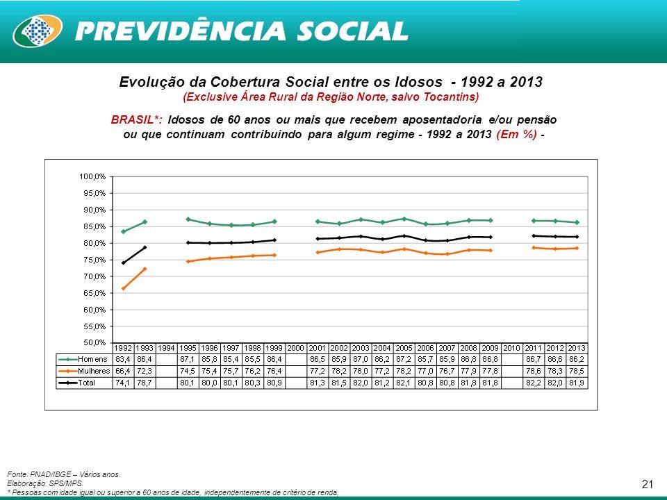 21 Fonte: PNAD/IBGE – Vários anos. Elaboração: SPS/MPS. * Pessoas com idade igual ou superior a 60 anos de idade, independentemente de critério de ren