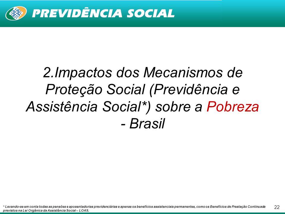 22 2.Impactos dos Mecanismos de Proteção Social (Previdência e Assistência Social*) sobre a Pobreza - Brasil * Levando-se em conta todas as pensões e