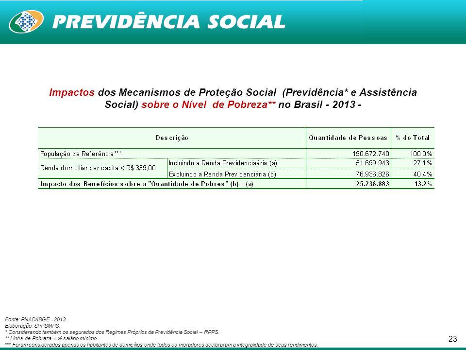 23 Impactos dos Mecanismos de Proteção Social (Previdência* e Assistência Social) sobre o Nível de Pobreza** no Brasil - 2013 - Fonte: PNAD/IBGE - 201