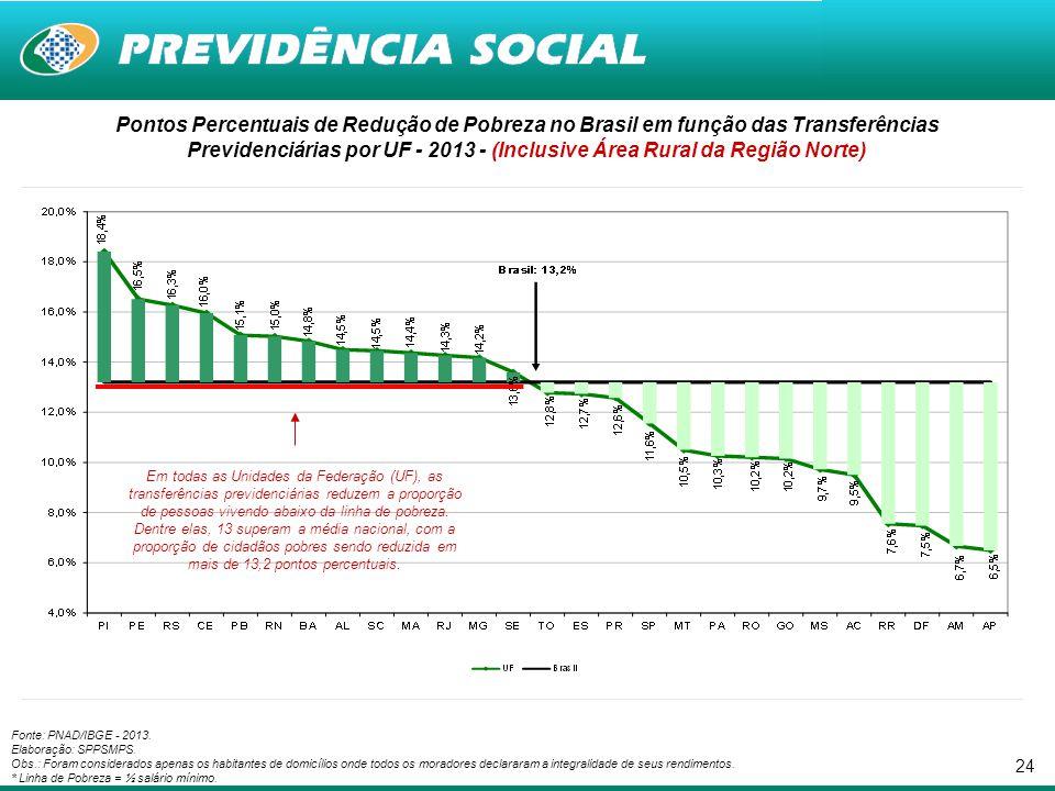 24 Pontos Percentuais de Redução de Pobreza no Brasil em função das Transferências Previdenciárias por UF - 2013 - (Inclusive Área Rural da Região Nor