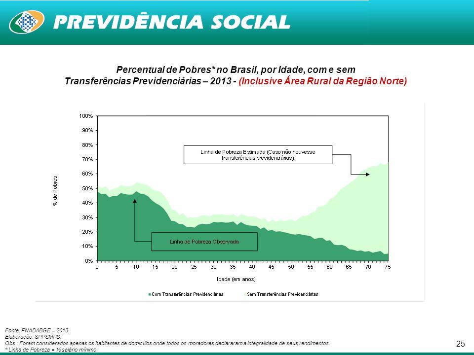 25 Percentual de Pobres* no Brasil, por Idade, com e sem Transferências Previdenciárias – 2013 - (Inclusive Área Rural da Região Norte) Fonte: PNAD/IB
