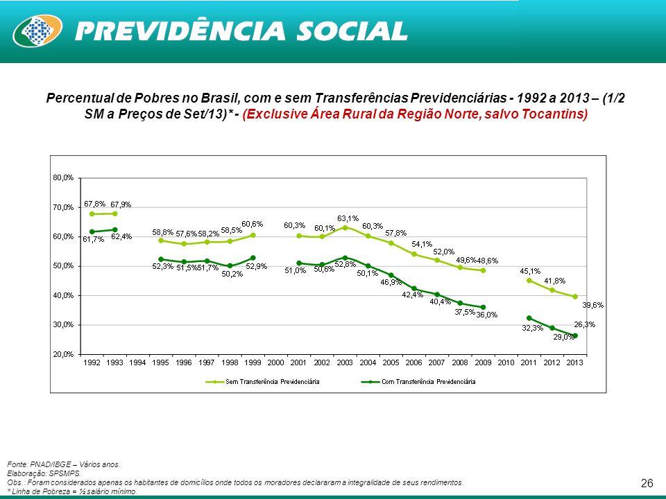 26 Percentual de Pobres no Brasil, com e sem Transferências Previdenciárias - 1992 a 2013 – (1/2 SM a Preços de Set/13)* - (Exclusive Área Rural da Re
