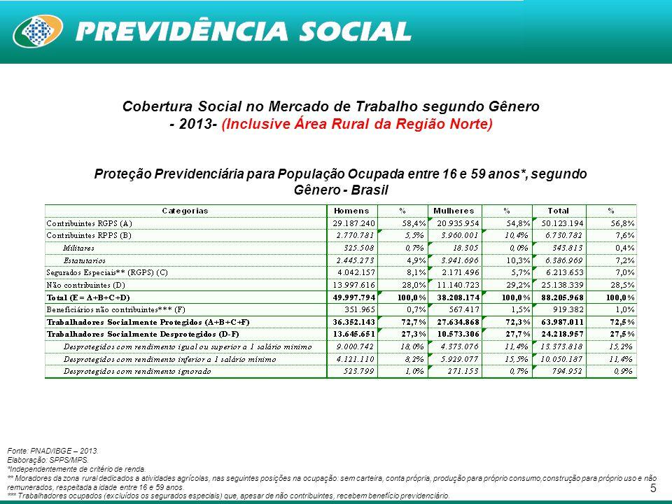 5 Cobertura Social no Mercado de Trabalho segundo Gênero - 2013- (Inclusive Área Rural da Região Norte) Proteção Previdenciária para População Ocupada