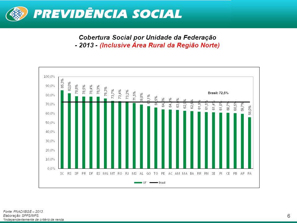 6 Cobertura Social por Unidade da Federação - 2013 - (Inclusive Área Rural da Região Norte) Fonte: PNAD/IBGE – 2013. Elaboração: SPPS/MPS. *Independen