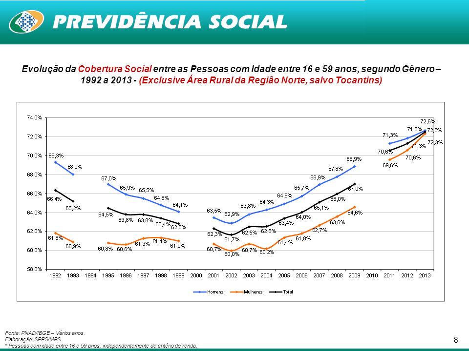 8 Fonte: PNAD/IBGE – Vários anos. Elaboração: SPPS/MPS. * Pessoas com idade entre 16 e 59 anos, independentemente de critério de renda, Evolução da Co
