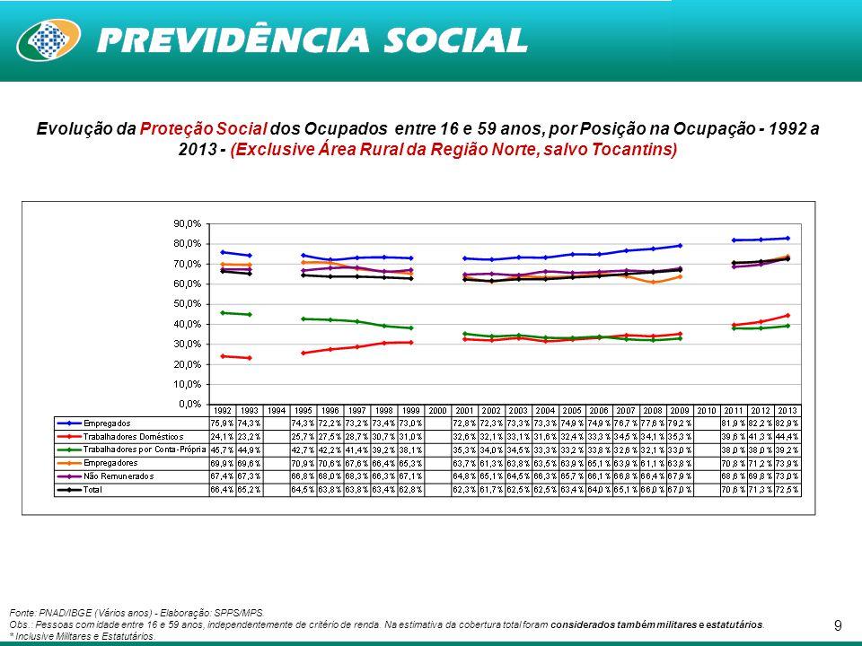 9 Evolução da Proteção Social dos Ocupados entre 16 e 59 anos, por Posição na Ocupação - 1992 a 2013 - (Exclusive Área Rural da Região Norte, salvo To