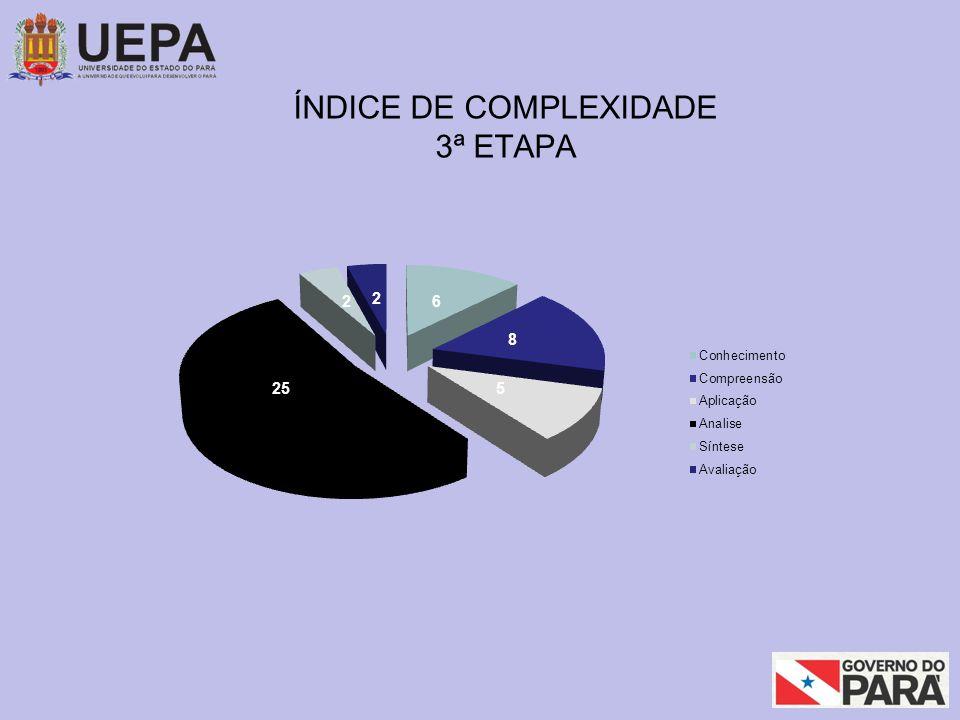 ÍNDICE DE COMPLEXIDADE 3ª ETAPA