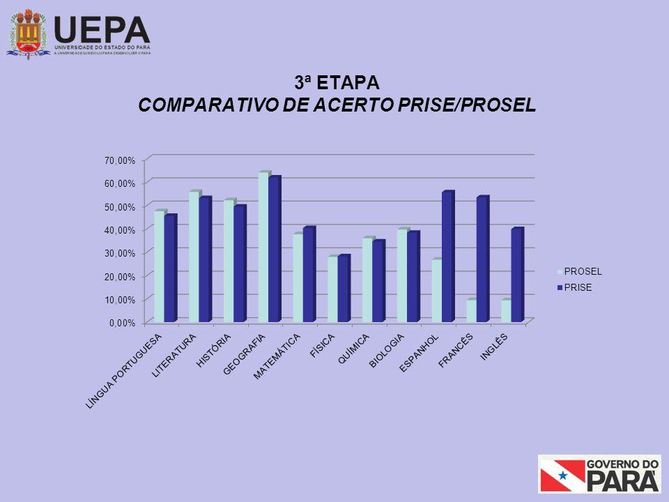 3ª ETAPA COMPARATIVO DE ACERTO PRISE/PROSEL