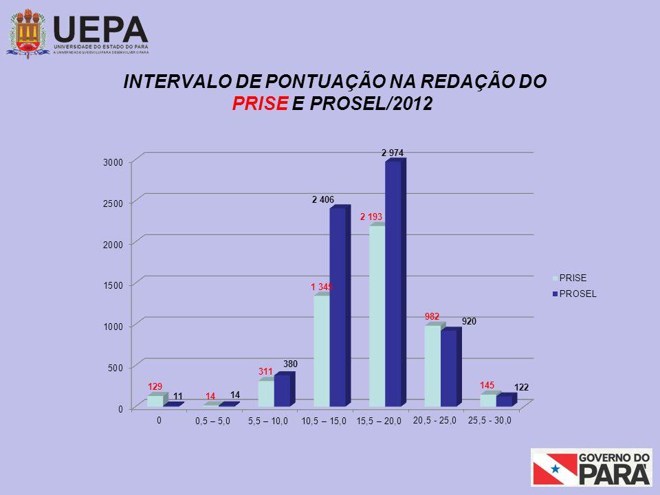 INTERVALO DE PONTUAÇÃO NA REDAÇÃO DO PRISE E PROSEL/2012