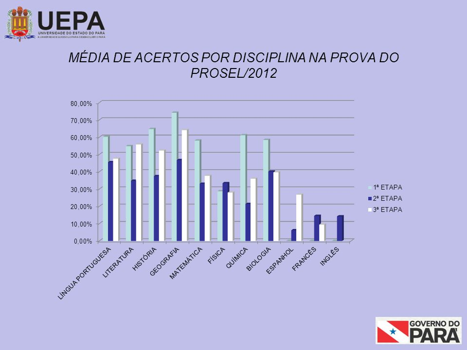 MÉDIA DE ACERTOS POR DISCIPLINA NA PROVA DO PROSEL/2012