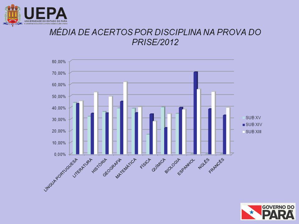 MÉDIA DE ACERTOS POR DISCIPLINA NA PROVA DO PRISE/2012