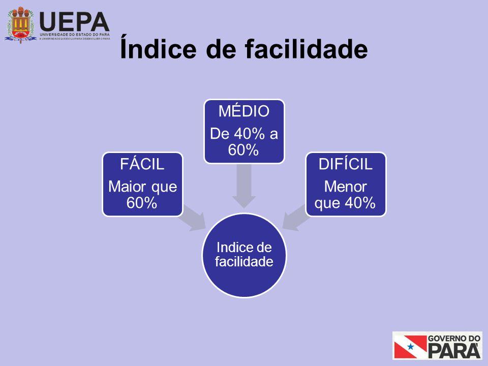 Índice de facilidade Indice de facilidade FÁCIL Maior que 60% MÉDIO De 40% a 60% DIFÍCIL Menor que 40%