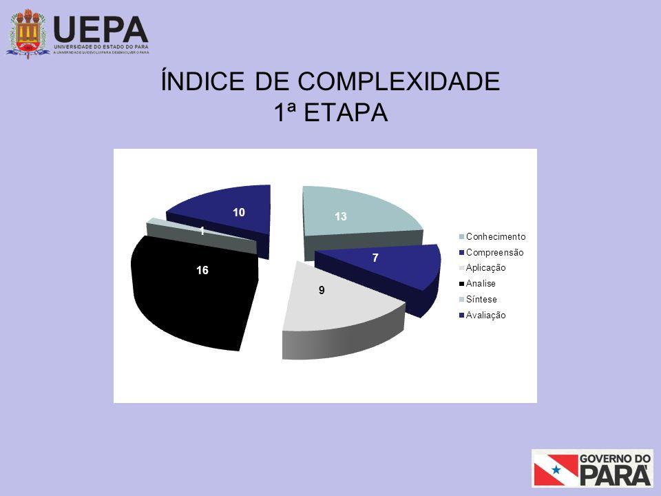 ÍNDICE DE COMPLEXIDADE 1ª ETAPA