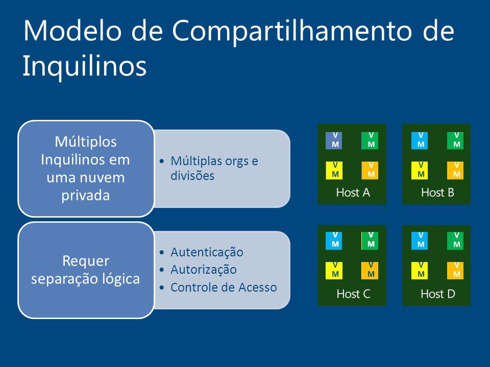 Modelo de Compartilhamento de Inquilinos Múltiplas orgs e divisões Múltiplos Inquilinos em uma nuvem privada Autenticação Autorização Controle de Aces
