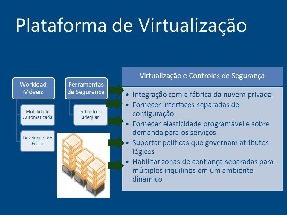 Plataforma de Virtualização Workload Móveis Mobilidade Automatizada Desvínculo do Físico Ferramentas de Segurança Tentando se adequar Virtualização e