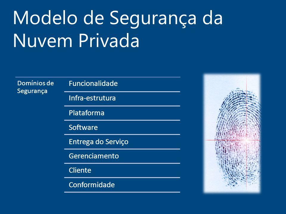 Modelo de Segurança da Nuvem Privada Domínios de Segurança Funcionalidade Infra-estrutura Plataforma Software Entrega do Serviço Gerenciamento Cliente